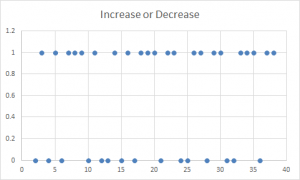 Increase or Decrease