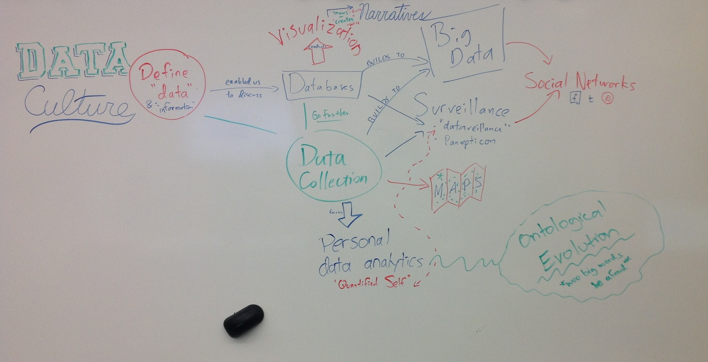 DIG 210 Concept Map #4